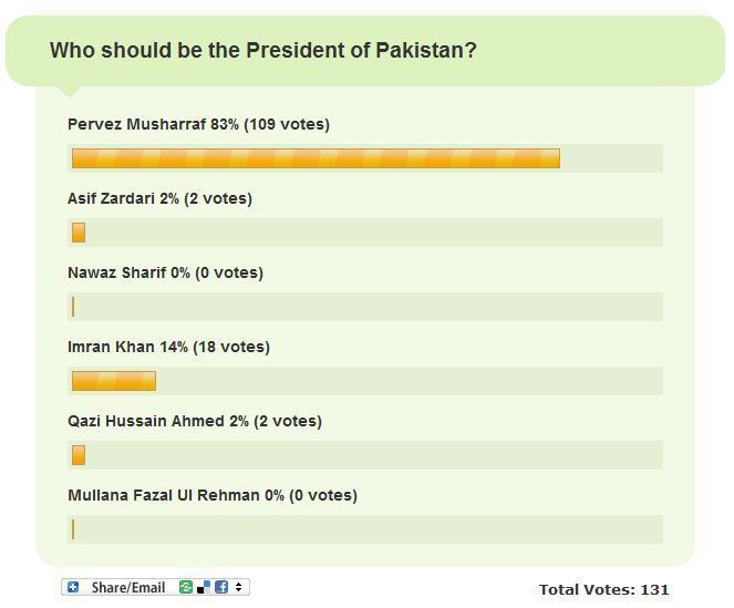 PakAlert Poll: Who should be the President of Pakistan?